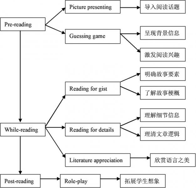 课堂教学活动流程图
