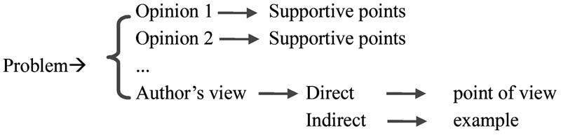 图3议论文结构框架