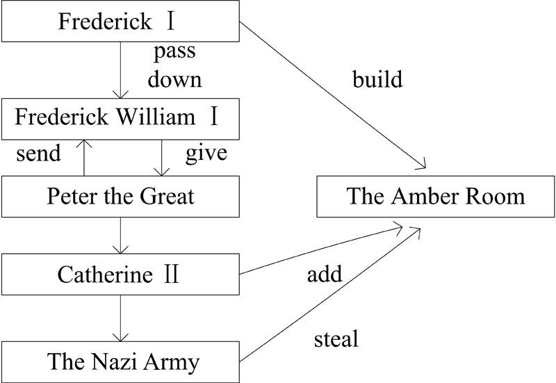 笔者教学时设计了如下流程图(见图2),以帮助学生记忆和复述内容.