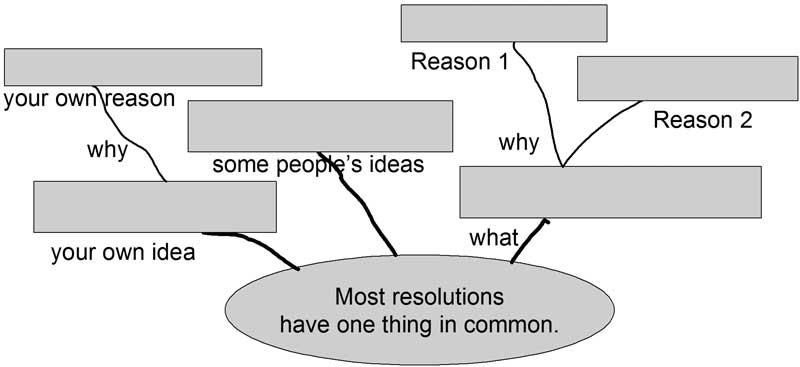 [转载]思维导图在初中英语阅读教学中的运用